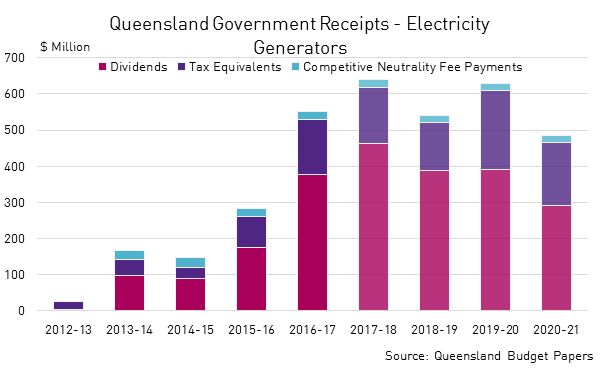 Qld Gov Elec Reciepts