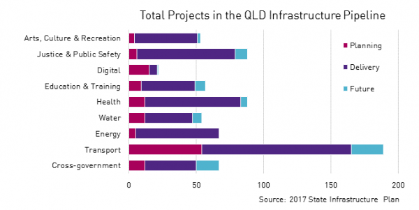 Infrastructure projects