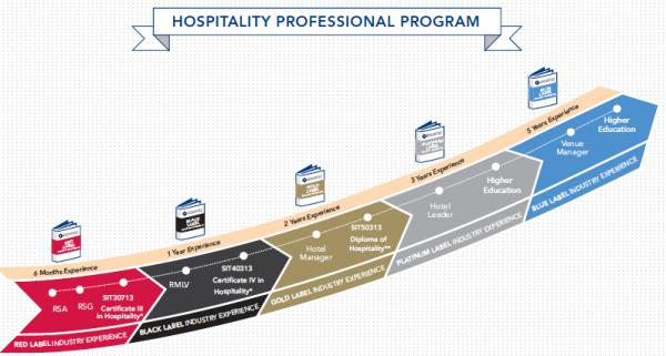 skills needed in hospitality industry 11 basic skills in the hospitality industry  11 basic skills of hospitality 1 smiling 2 greeting 3 conversing 4 using proper telephone etiquette 5.