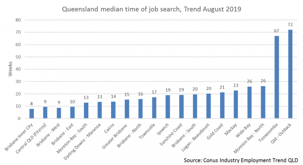 Queensland S Job Creation A Tale Of Two States Cciq