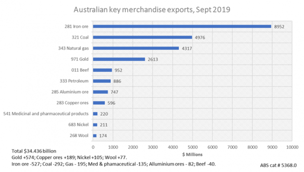 Queensland's Exports Pare Back But Trade Data Remains Good