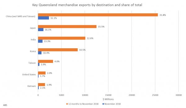 King Coal will be an 'Indispensable' Pillar of Queensland's Economy