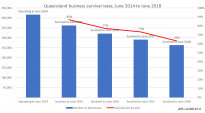queensland business survival rates june 2014 to 2018
